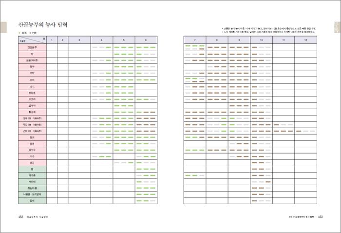 산골농부의 자연밥상-452-453_700-1